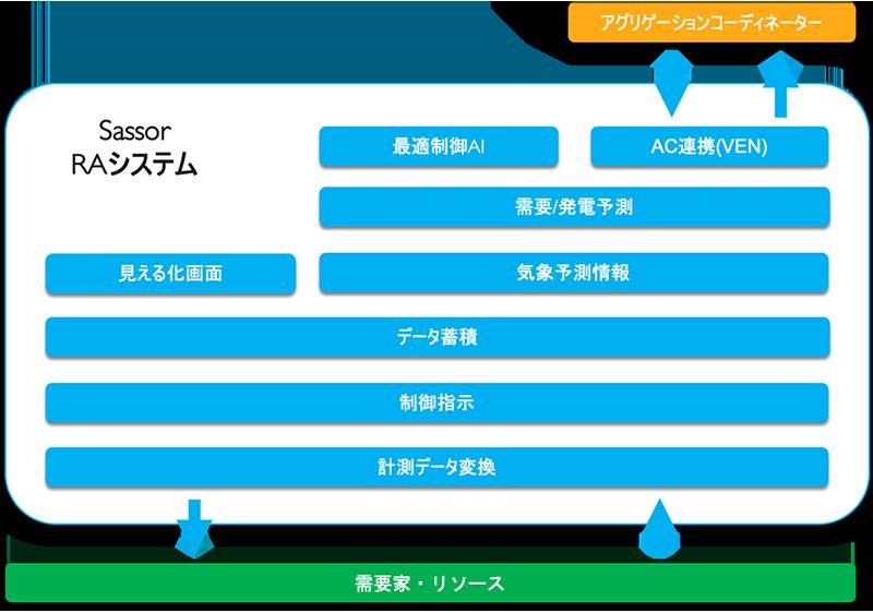 SassorRAシステム構成図